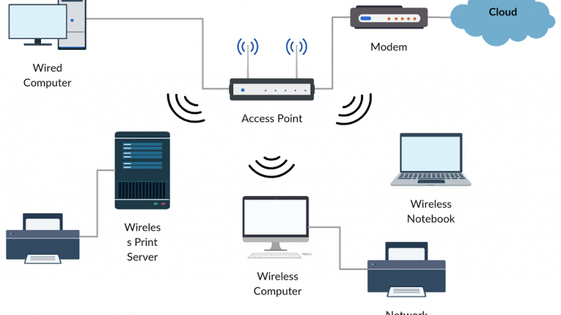 Wireless Networking Basics for Your Business